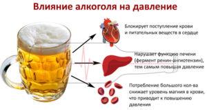 Влияние красного вина на повышение или понижение давления