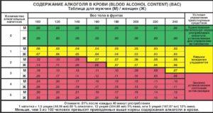 Время содержания алкоголя в крови: таблица допустимых норм