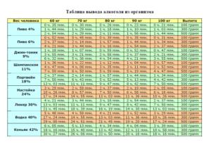 Сколько времени выводится алкоголь из организма: таблица