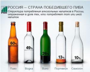 Водка или вино: что вреднее, и что лучше пить