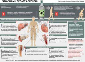 Последствия ежедневного употребления алкоголя
