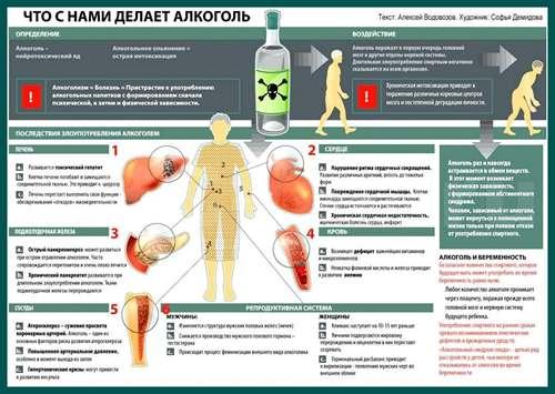 Восстановление организма при алкоголизме