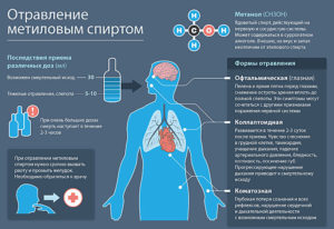 Отравление метанолом — признаки, лечение, антидот — этиловый спирт